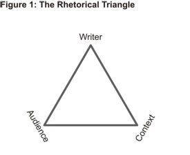 AP Language Rhetorical Analysis Terms Free Essays
